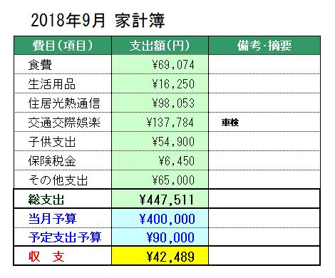 2018年9月の家計簿