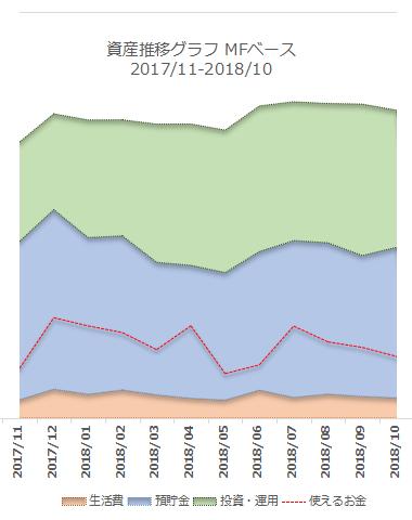 2018年10月の資産推移