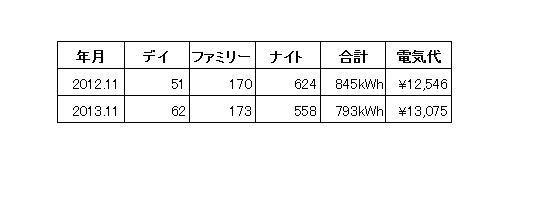 201311denki_hikaku