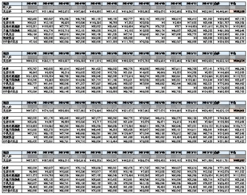 2014-2017家計簿