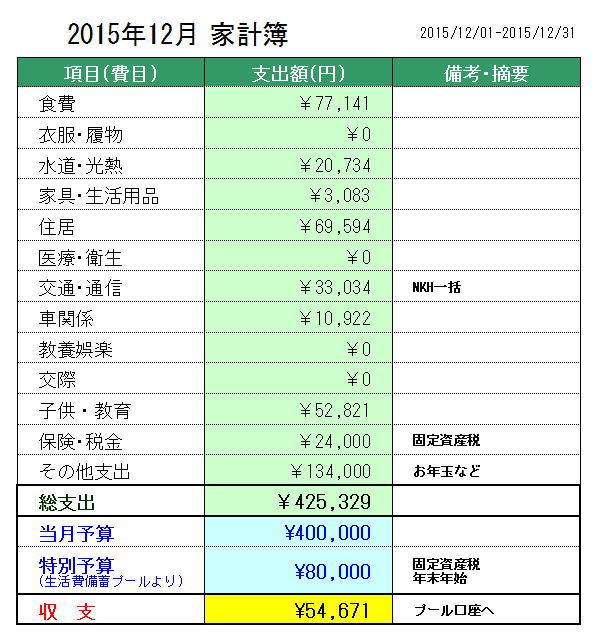2015年12月の家計簿