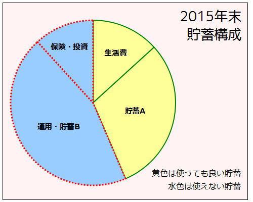 2015年末 資産内訳表