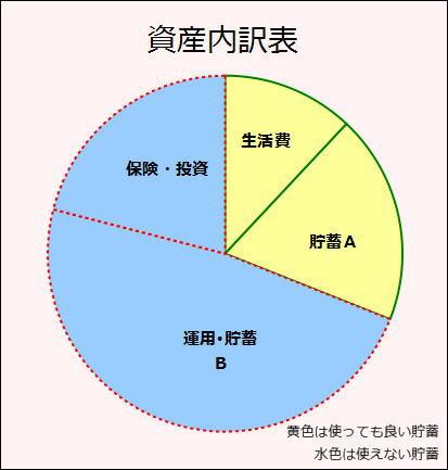 2016年3月資産内訳表