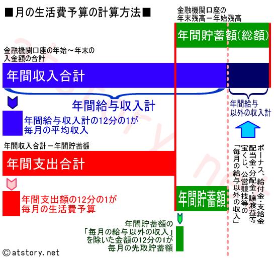 LRS家計~1ヶ月の生活費の予算の決め方