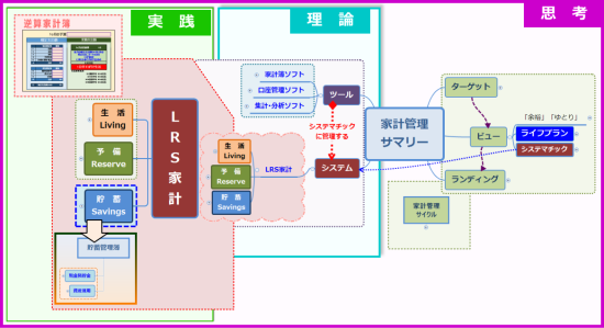 家計管理のマインドマップ