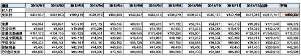 2017年家計簿総括