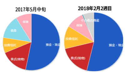 2018年2月資産構成比較