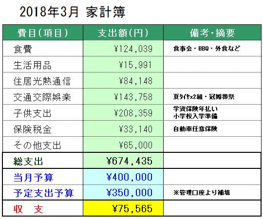 2018年3月の家計簿公開