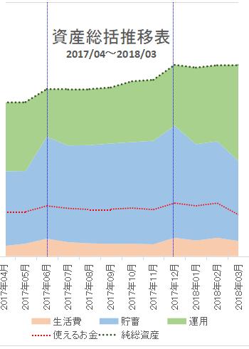 2018年3月の資産推移