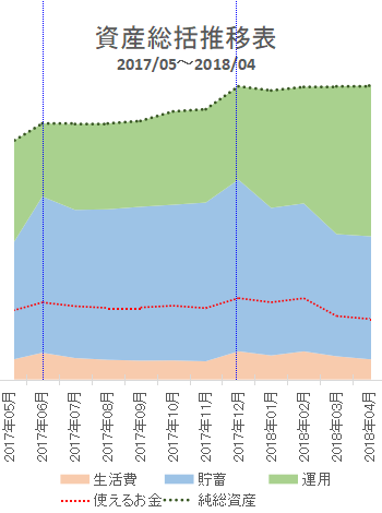 2018年4月の資産推移