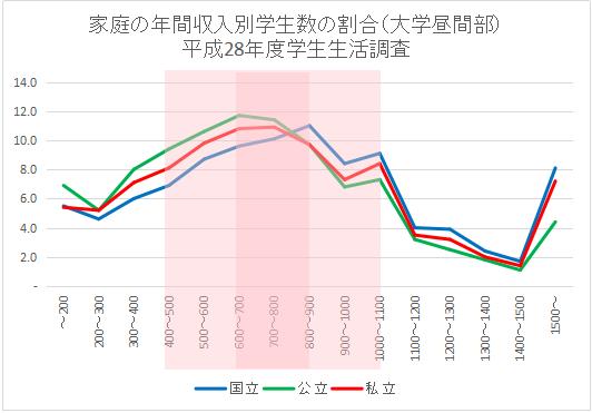 家庭の年間収入別学生数の割合