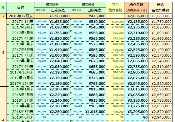 2018年5月の貯蓄額