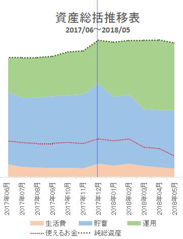 2018年5月の資産推移