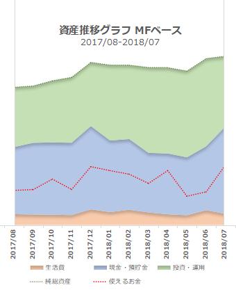 2018年7月の資産推移