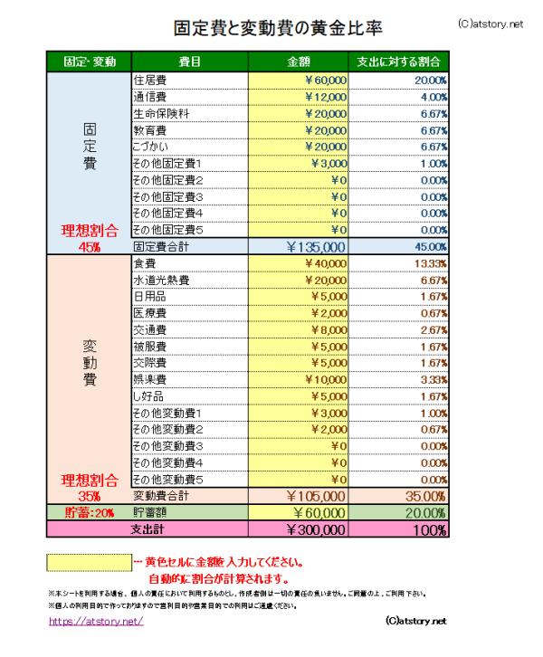 固定費と変動費の黄金比