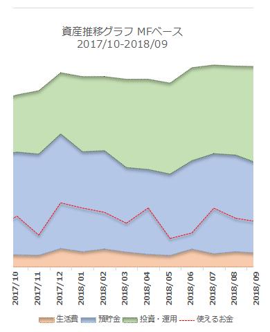 2018年9月の資産推移
