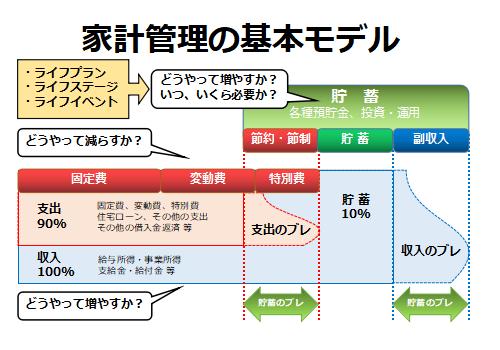家計管理の基本モデル
