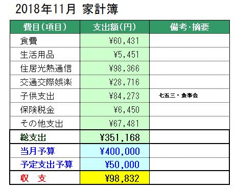 2018年11月の家計簿
