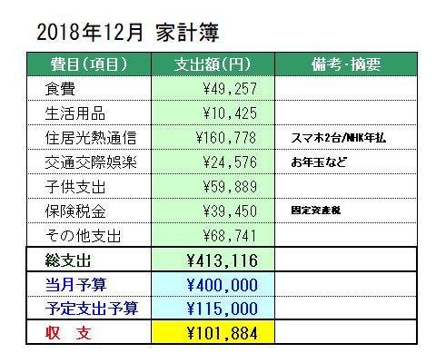 2018年12月の家計簿