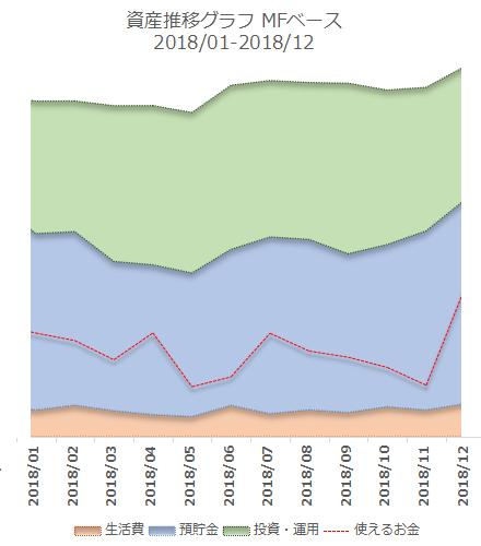 2018年12月の資産推移