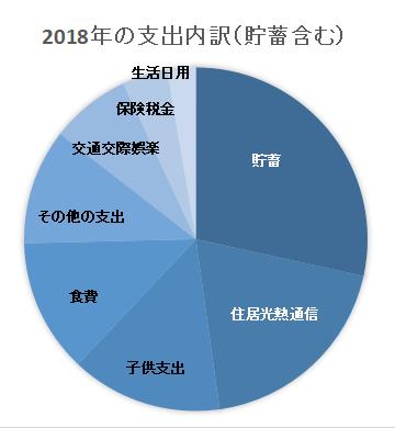 2018年の貯蓄額
