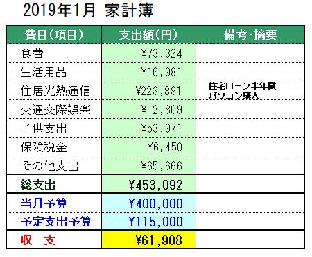 2019年1月の家計簿