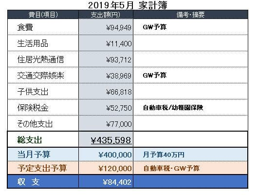 2019年5月の家計簿