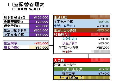 月末の資金移動 口座振替管理表