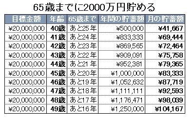 65歳までに2000万円