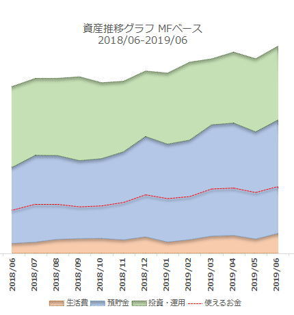 2019年6月の資産推移