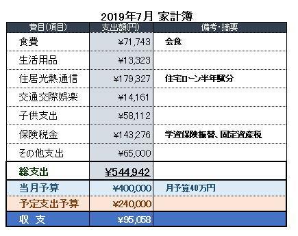 2019年7月の家計簿公開