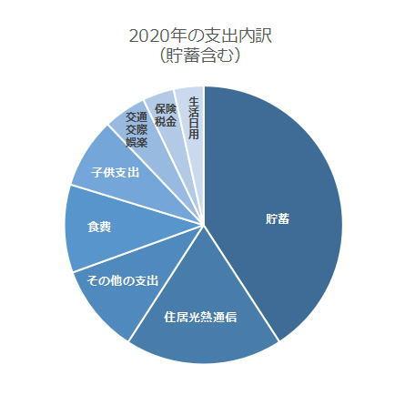 2020年家計の収支内訳