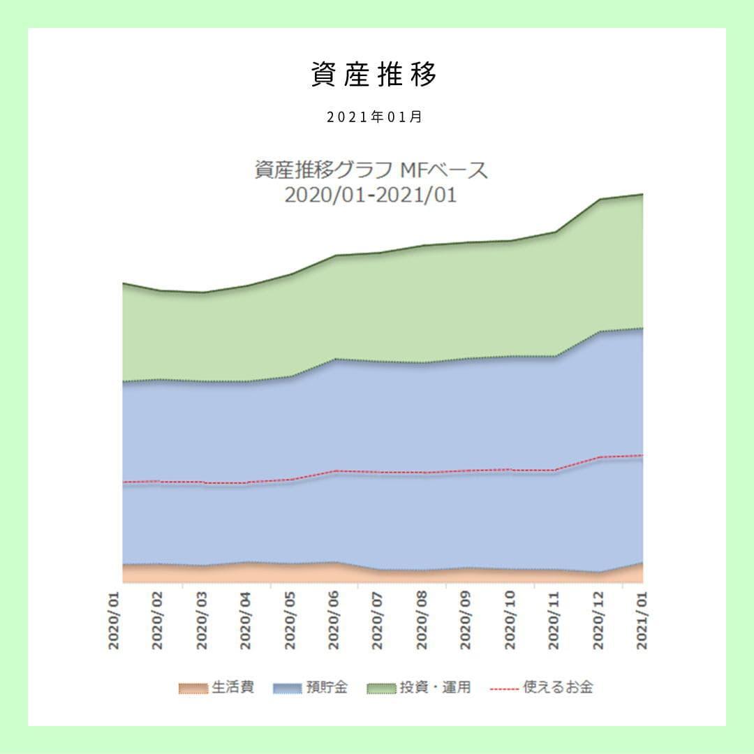 【資産推移】2021年最初の資産状況の確認