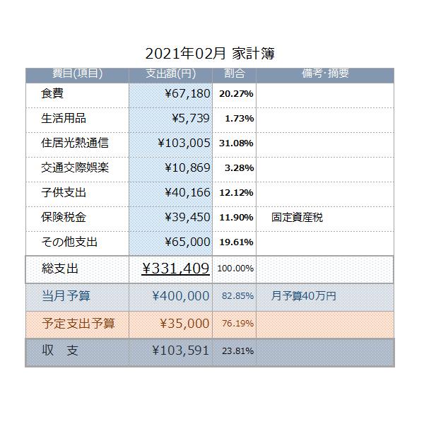 【家計簿公開】そろそろ限界?収支のコントロール・・・2021年02月