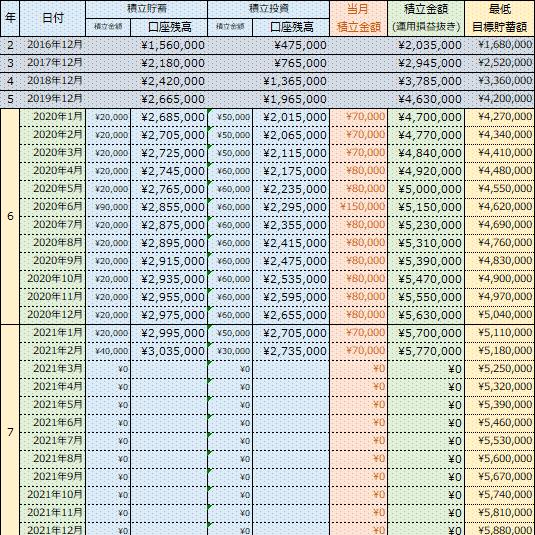 【貯蓄額公開】貯蓄内訳変更後の最初の貯蓄・・・2021年02月