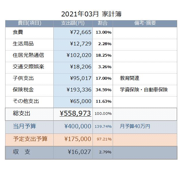 驚愕!3月の家計の収支崩壊・・・2021年03月