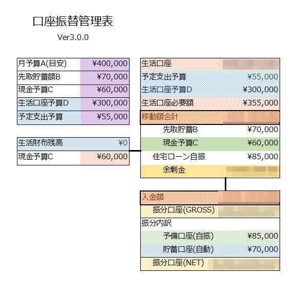 【資金移動】新年度に向けての準備・・・2021年03月