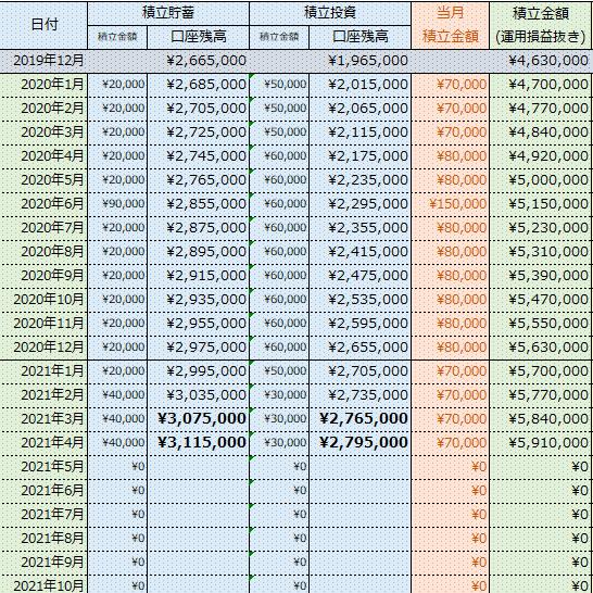 【貯蓄額公開】600万円直前!先取貯蓄の成果・・・2021年04月