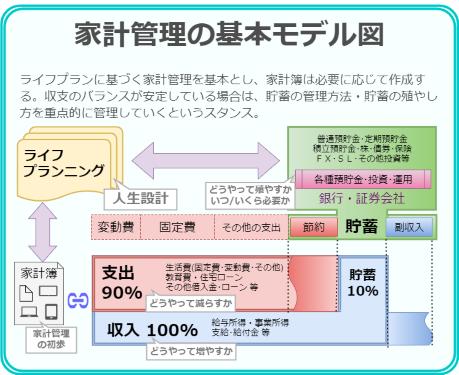 我が家の家計管理の基本モデル図